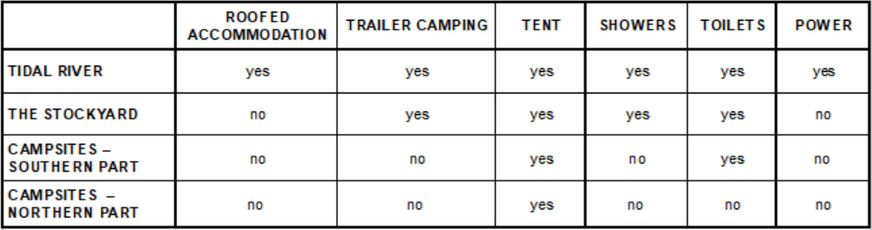 Campgrounds summary Wilsons Promontory National Park